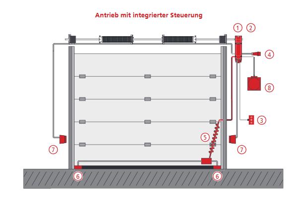 Индустриални автоматизации - 1